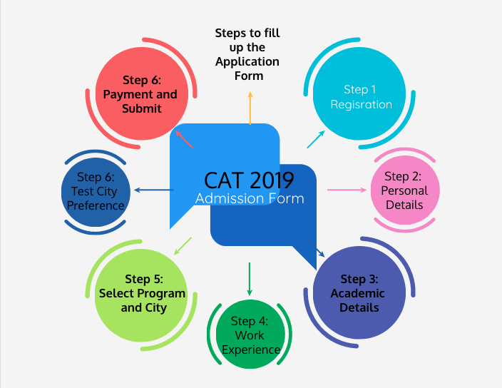 CAT 2019: Let me assist you in filling up the Application Form
